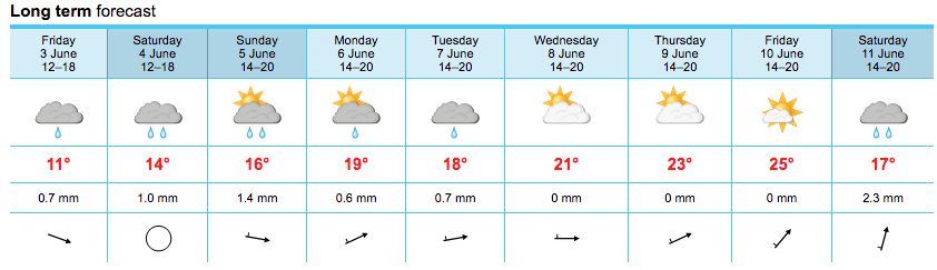 Weather in Morzine June 2016